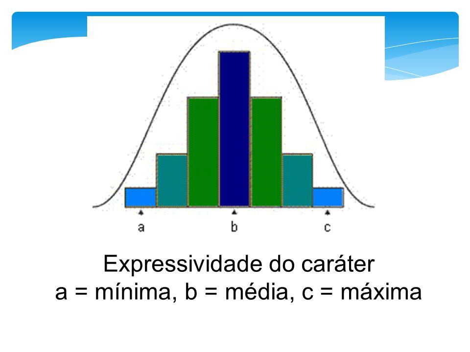 Expressividade do caráter a = mínima, b = média, c = máxima