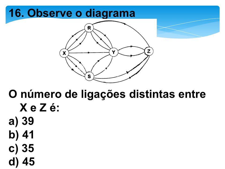 16. Observe o diagrama O número de ligações distintas entre X e Z é: a) 39 b) 41 c) 35 d) 45