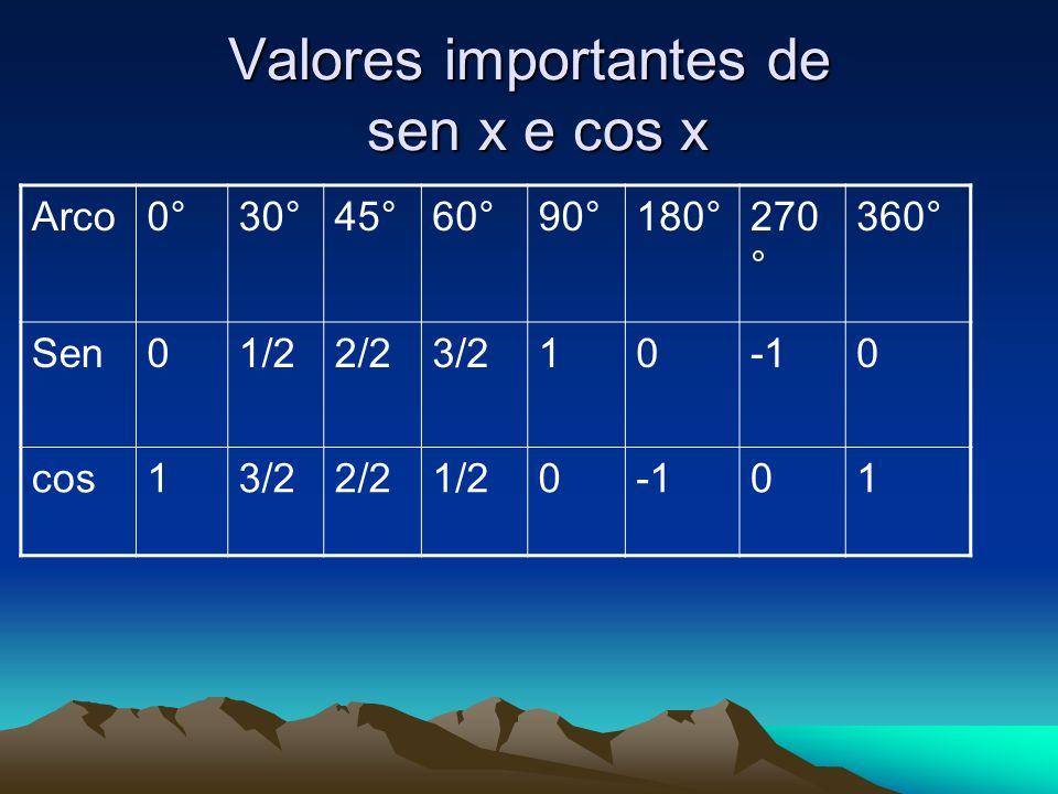 Valores importantes de sen x e cos x