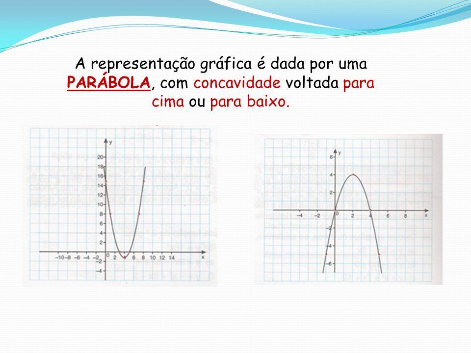 A representação gráfica é dada por uma PARÁBOLA, com concavidade voltada para cima ou para baixo.