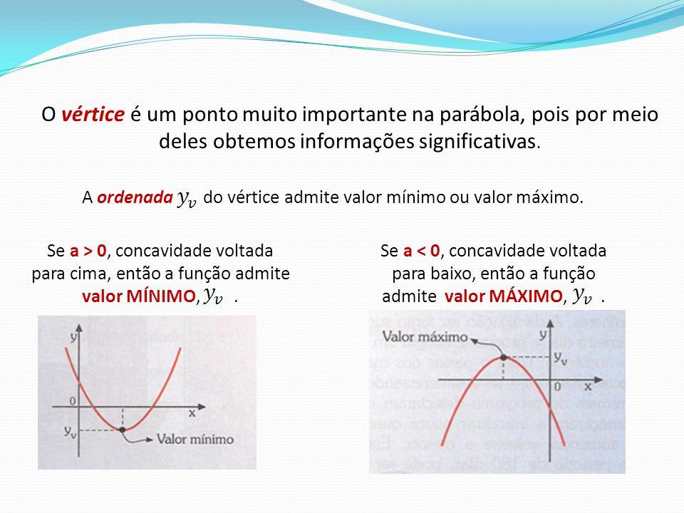 O vértice é um ponto muito importante na parábola, pois por meio deles obtemos informações significativas.