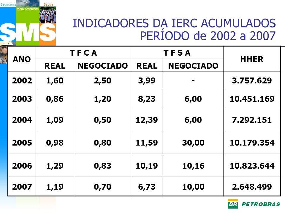 INDICADORES DA IERC ACUMULADOS PERÍODO de 2002 a 2007