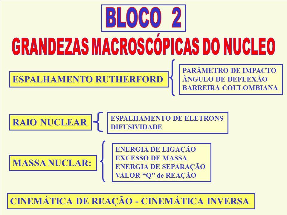 GRANDEZAS MACROSCÓPICAS DO NUCLEO