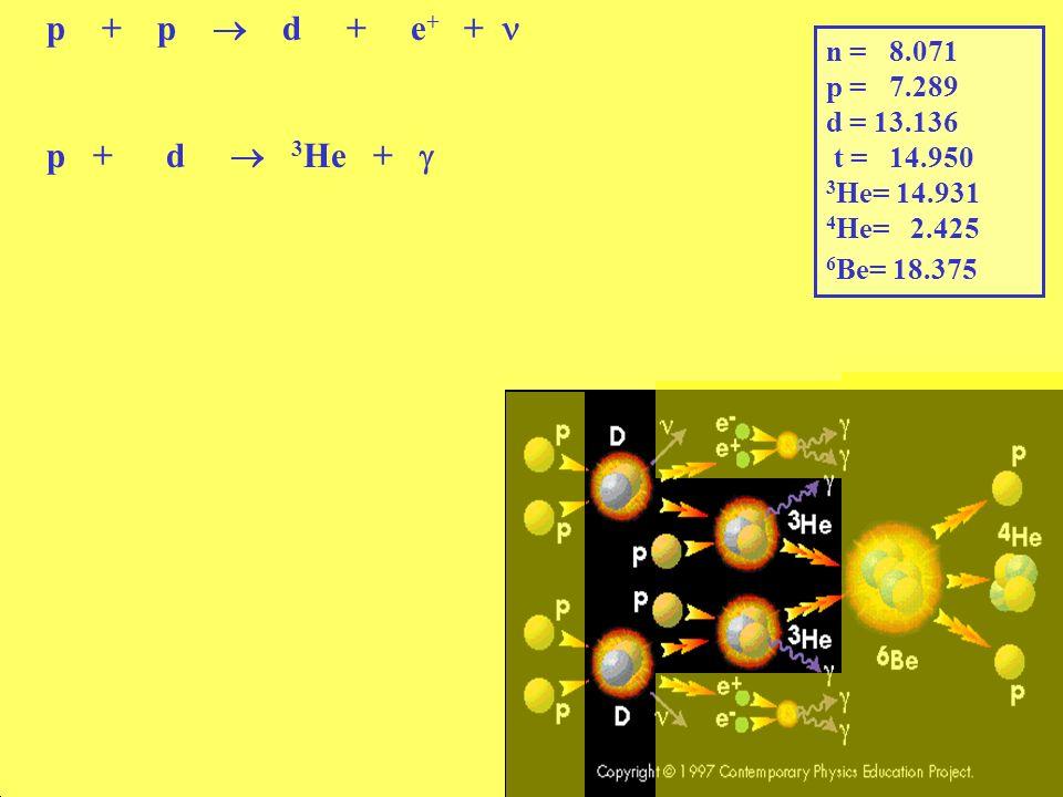 p + p  d + e+ +  p + d  3He +  n = 8.071 p = 7.289 d = 13.136