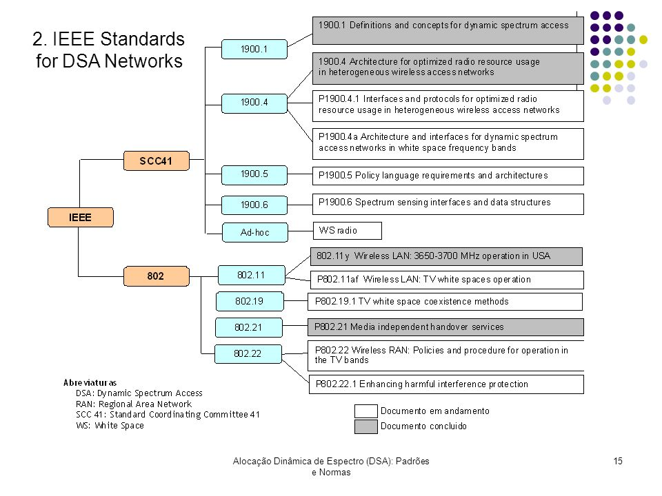 2. IEEE Standards for DSA Networks