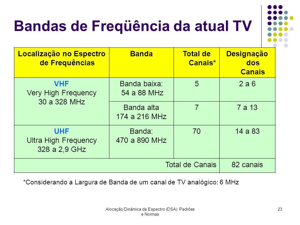 Bandas de Freqüência da atual TV