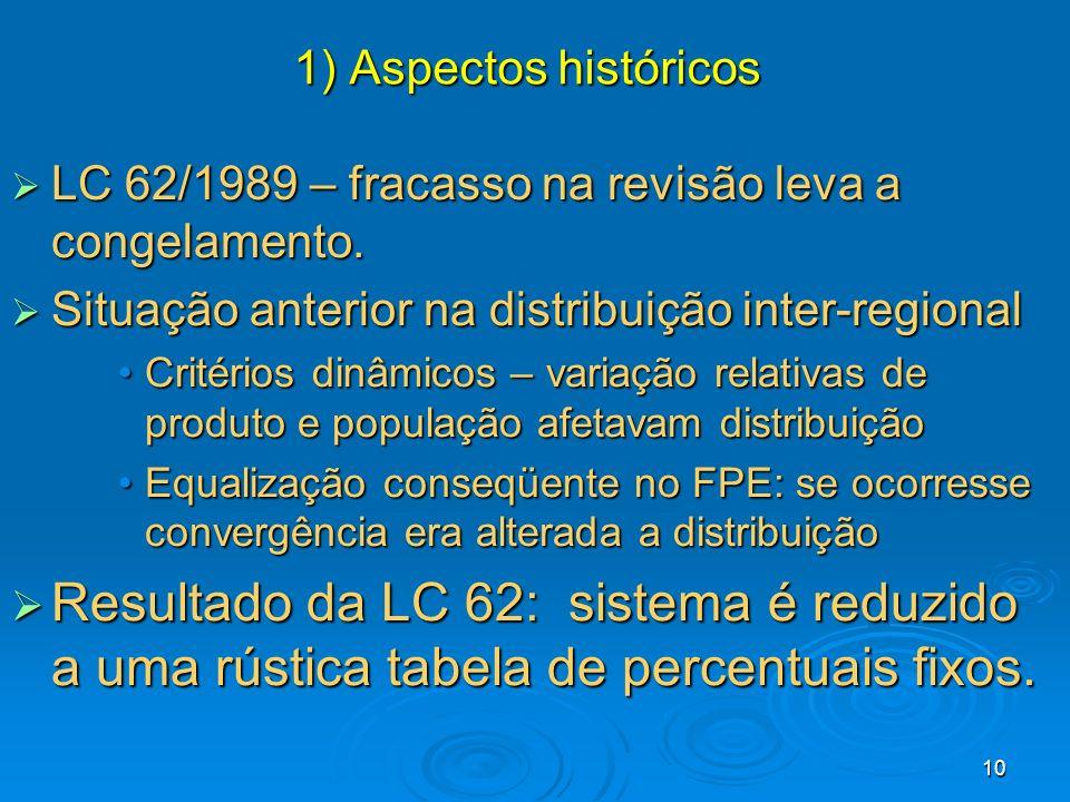 1) Aspectos históricos LC 62/1989 – fracasso na revisão leva a congelamento. Situação anterior na distribuição inter-regional.