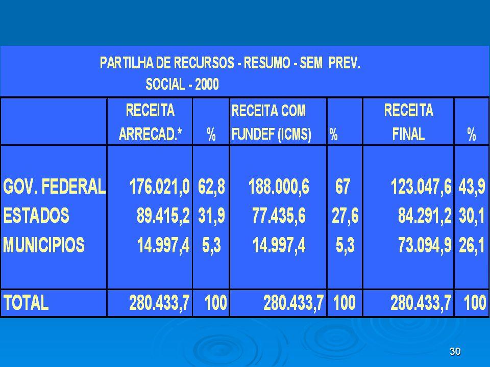 NA ARRECADAÇÃO EFETIVA, ESTADOS ALCANÇAM 32%.