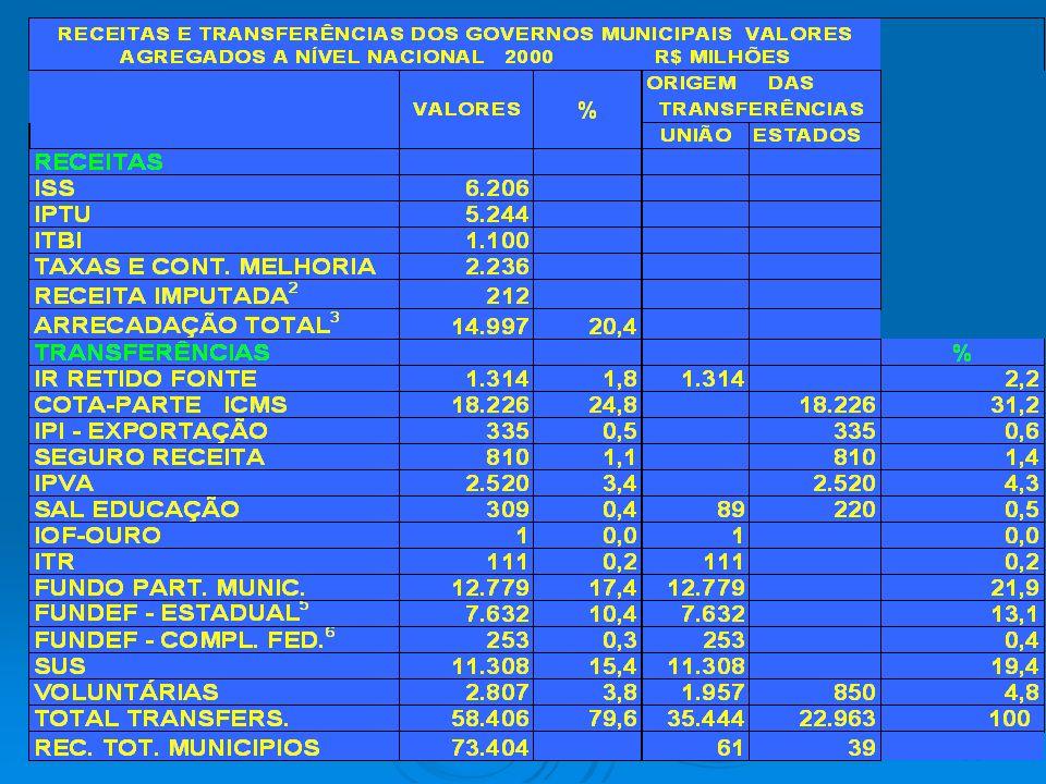 Municipios só arrecadam 20% das suas receitas.