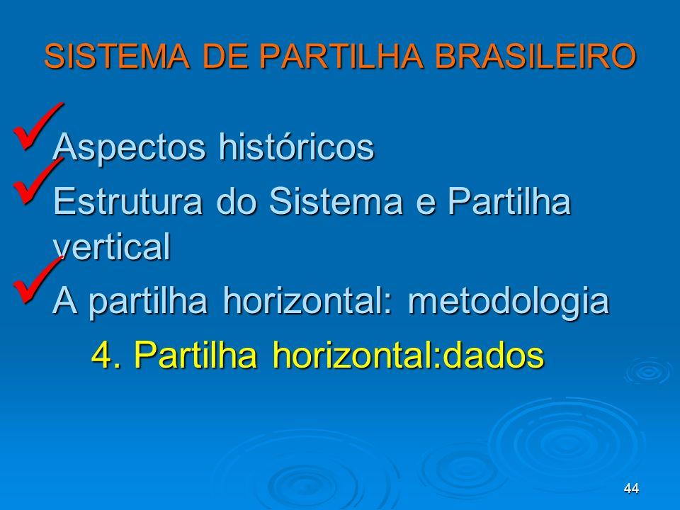 SISTEMA DE PARTILHA BRASILEIRO