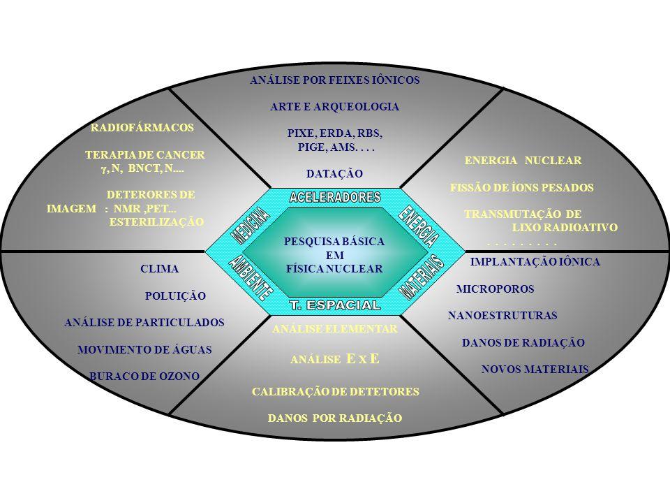 MEDICINA ENERGIA ACELERADORES AMBIENTE MATERIAIS T. ESPACIAL
