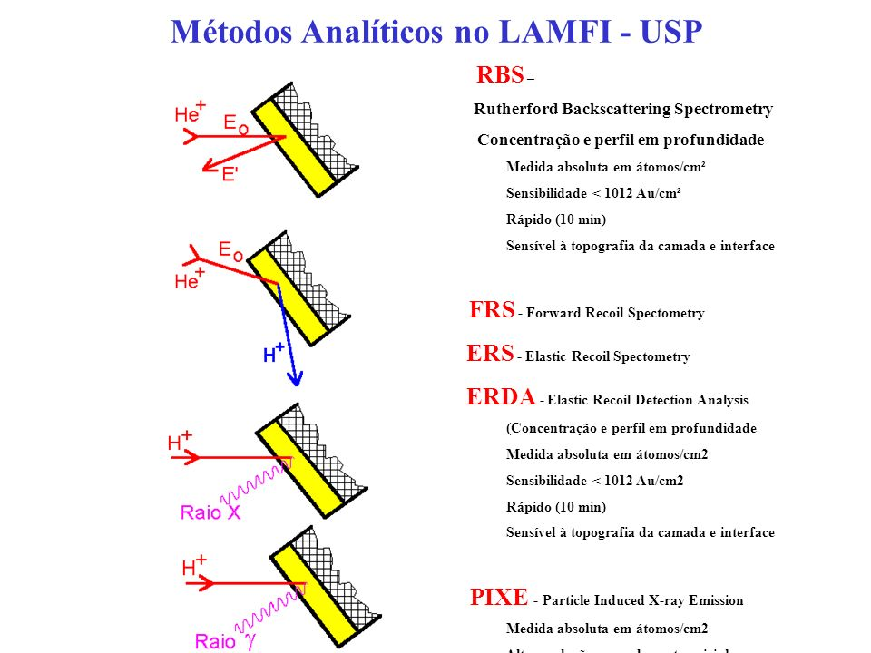 Métodos Analíticos no LAMFI - USP
