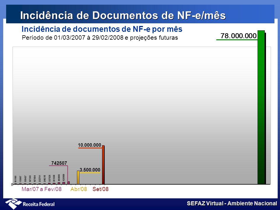 Incidência de Documentos de NF-e/mês