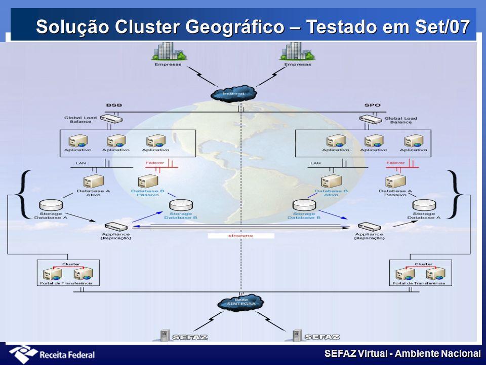 Solução Cluster Geográfico – Testado em Set/07