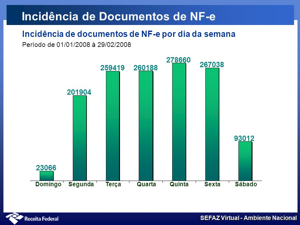 Incidência de Documentos de NF-e