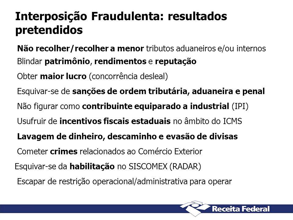 Interposição Fraudulenta: resultados pretendidos