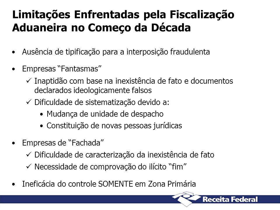 Limitações Enfrentadas pela Fiscalização Aduaneira no Começo da Década