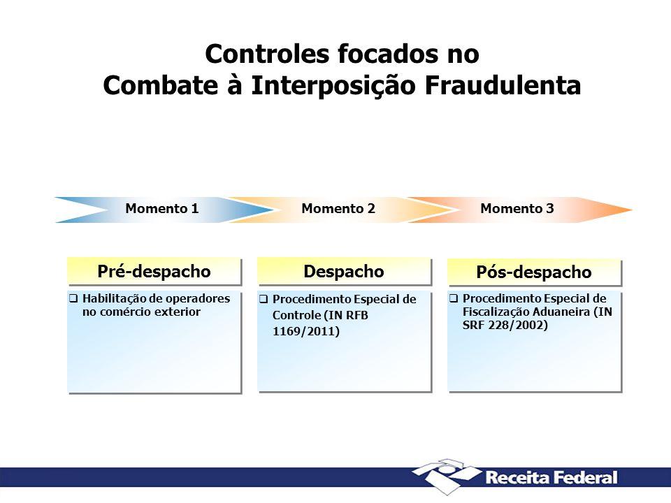Controles focados no Combate à Interposição Fraudulenta