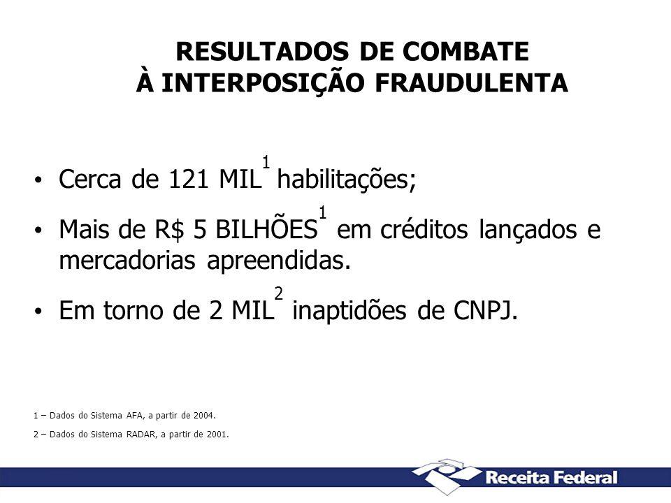 RESULTADOS DE COMBATE À INTERPOSIÇÃO FRAUDULENTA