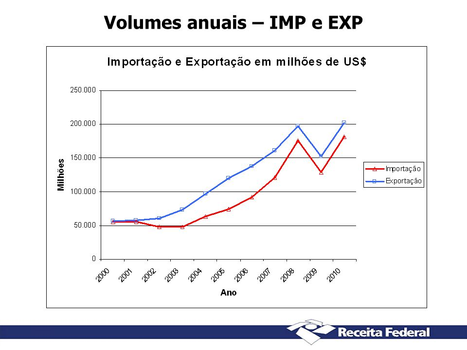 Volumes anuais – IMP e EXP