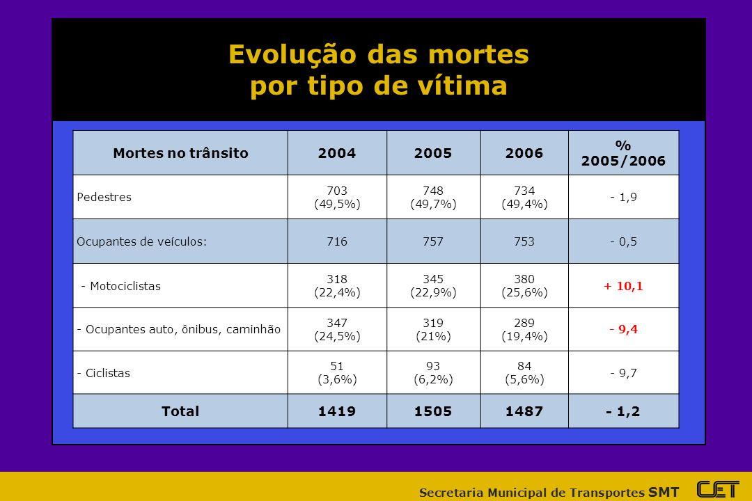 Evolução das mortes por tipo de vítima