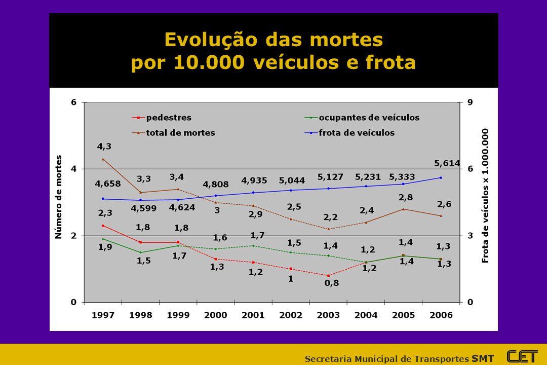 Evolução das mortes por 10.000 veículos e frota
