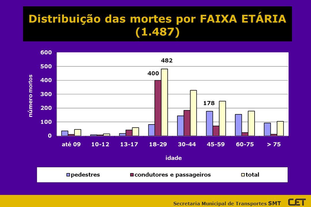 Distribuição das mortes por FAIXA ETÁRIA (1.487)