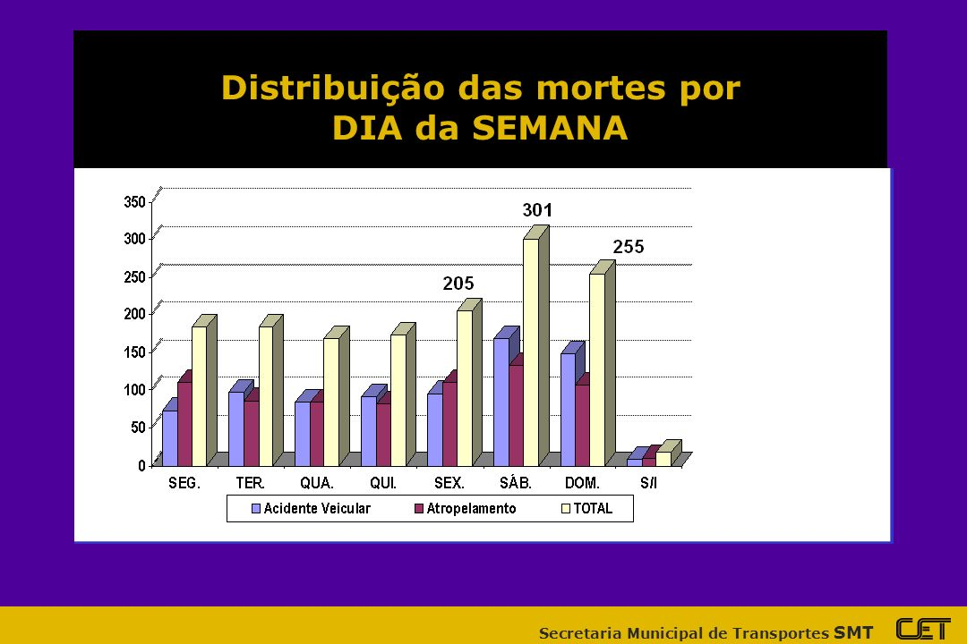 Distribuição das mortes por