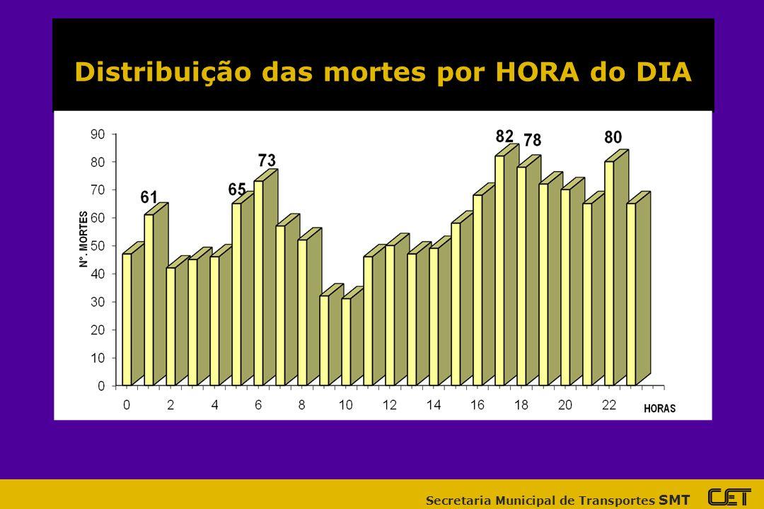 Distribuição das mortes por HORA do DIA