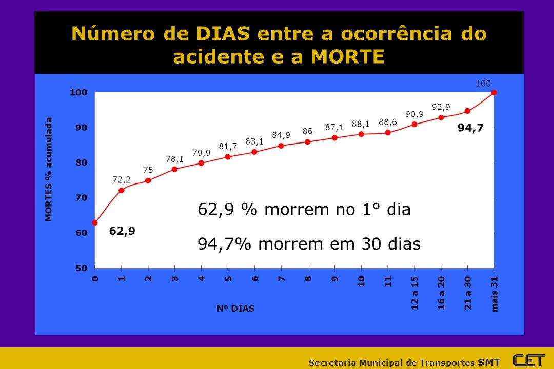 Número de DIAS entre a ocorrência do acidente e a MORTE