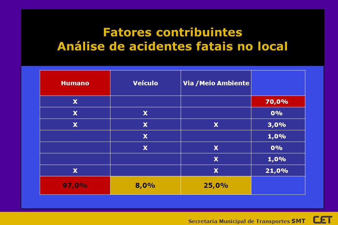 Fatores contribuintes Análise de acidentes fatais no local