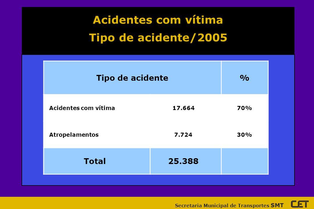 Acidentes com vítima Tipo de acidente/2005