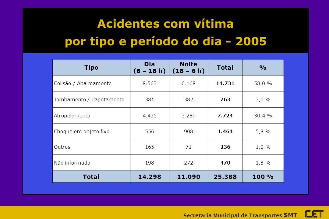 por tipo e período do dia - 2005