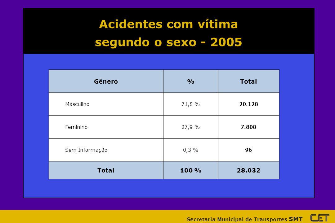 Acidentes com vítima segundo o sexo - 2005