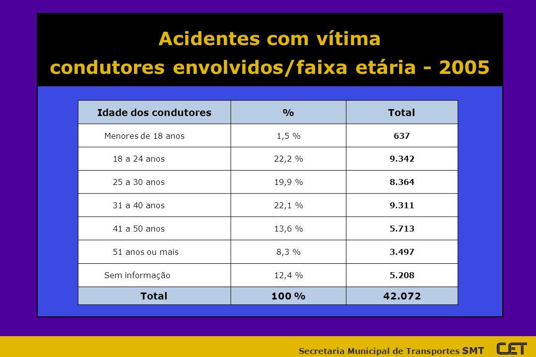 condutores envolvidos/faixa etária - 2005