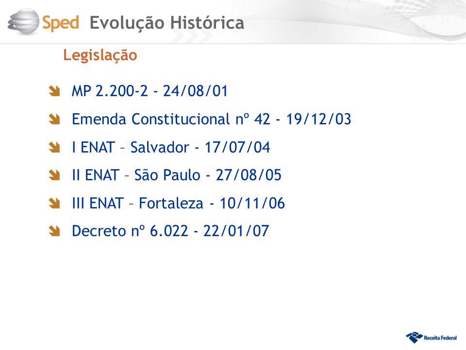 Evolução Histórica Legislação MP 2.200-2 - 24/08/01