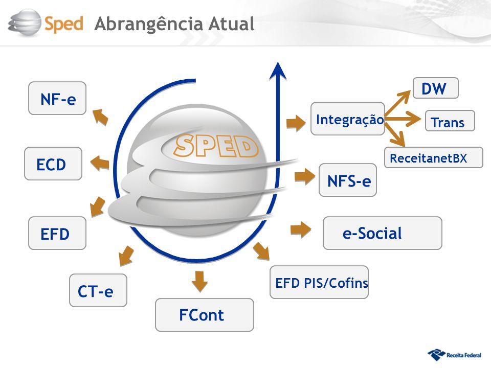 Abrangência Atual e-Social Integração Trans EFD PIS/Cofins