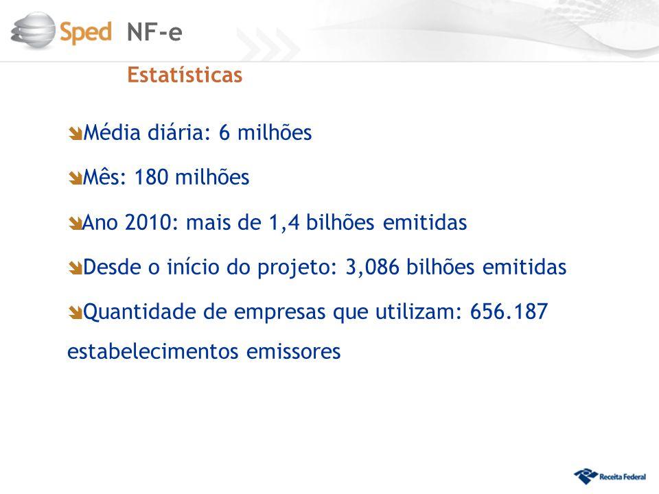 NF-e Estatísticas Média diária: 6 milhões Mês: 180 milhões