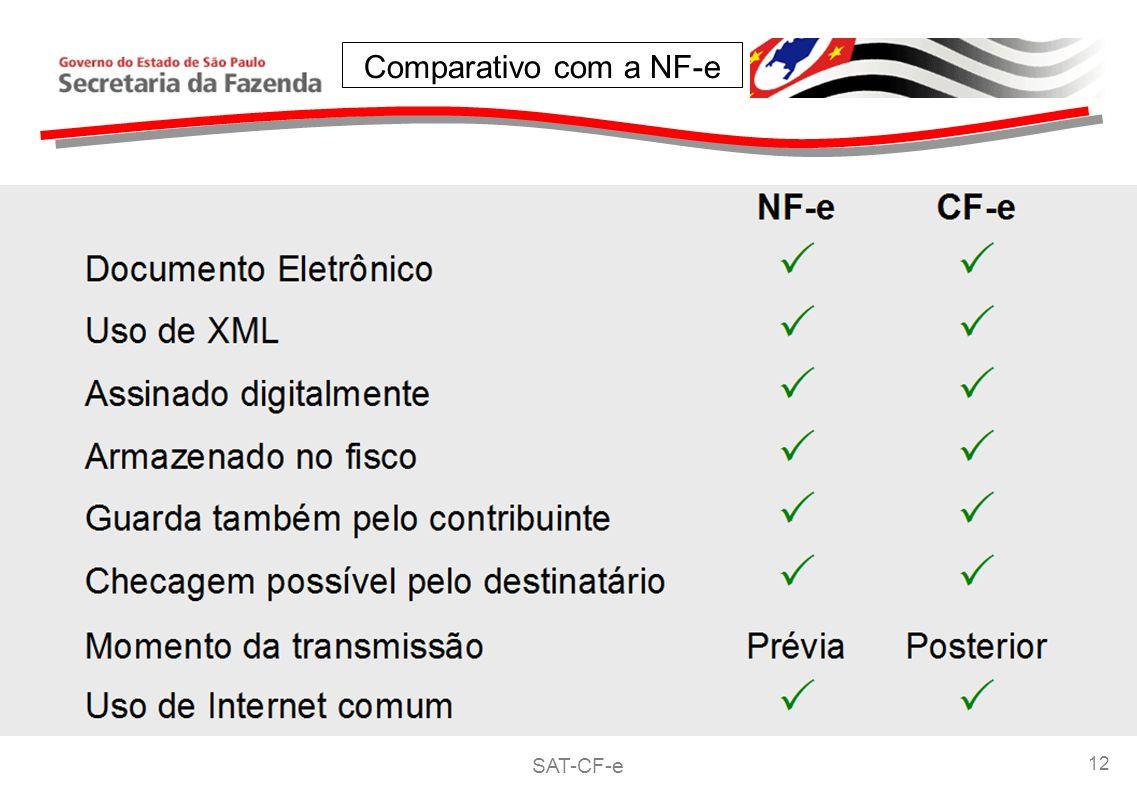 Comparativo com a NF-e