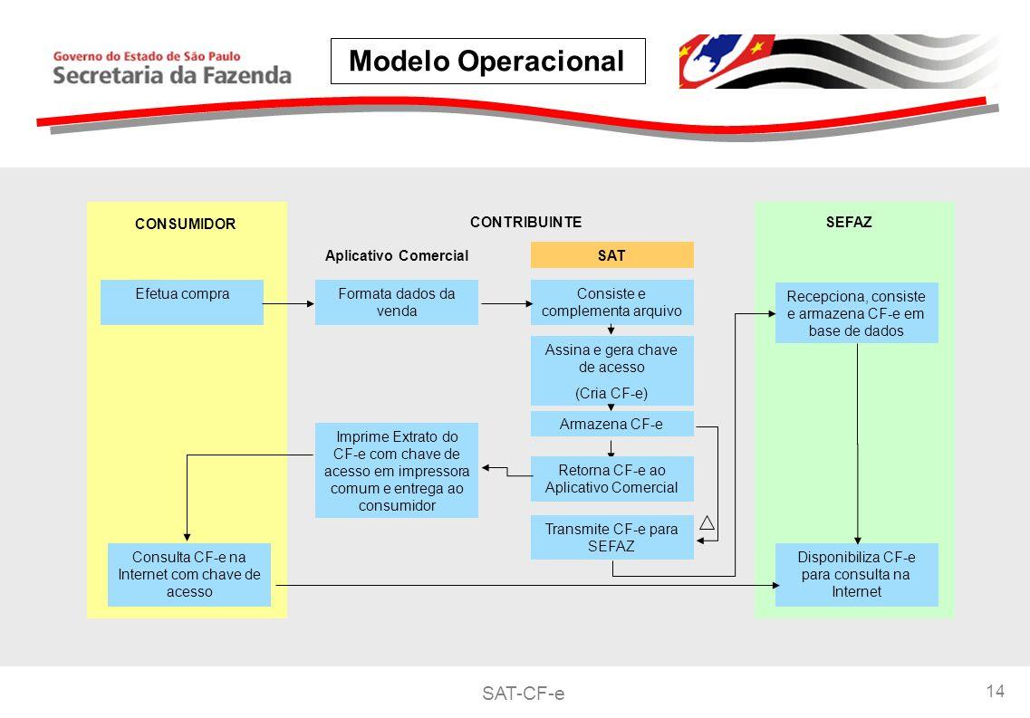 Modelo Operacional CONSUMIDOR CONTRIBUINTE SEFAZ Aplicativo Comercial