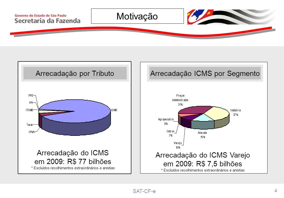 Motivação Arrecadação por Tributo Arrecadação ICMS por Segmento