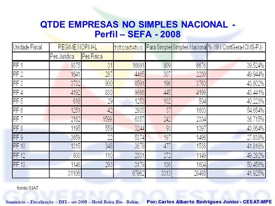QTDE EMPRESAS NO SIMPLES NACIONAL - Perfil – SEFA - 2008