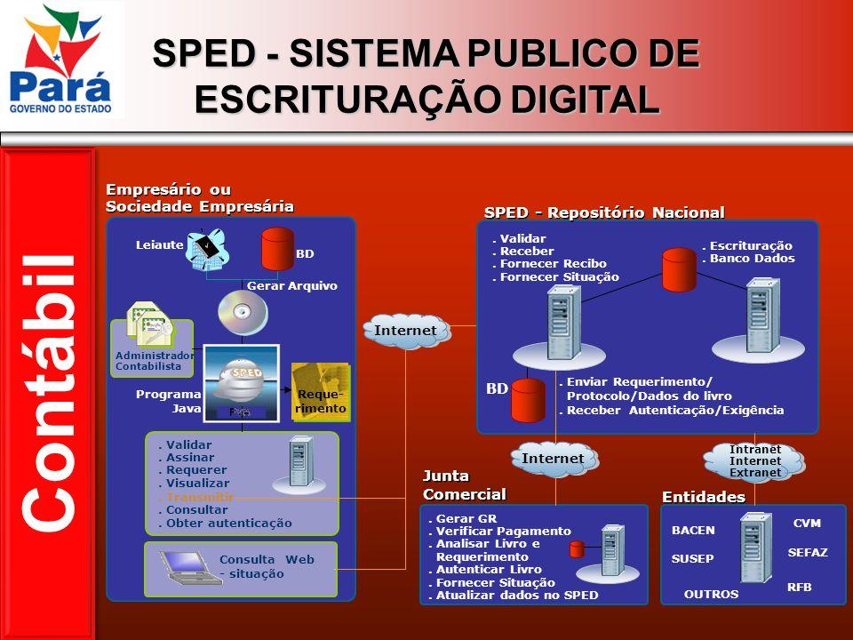 SPED - Repositório Nacional