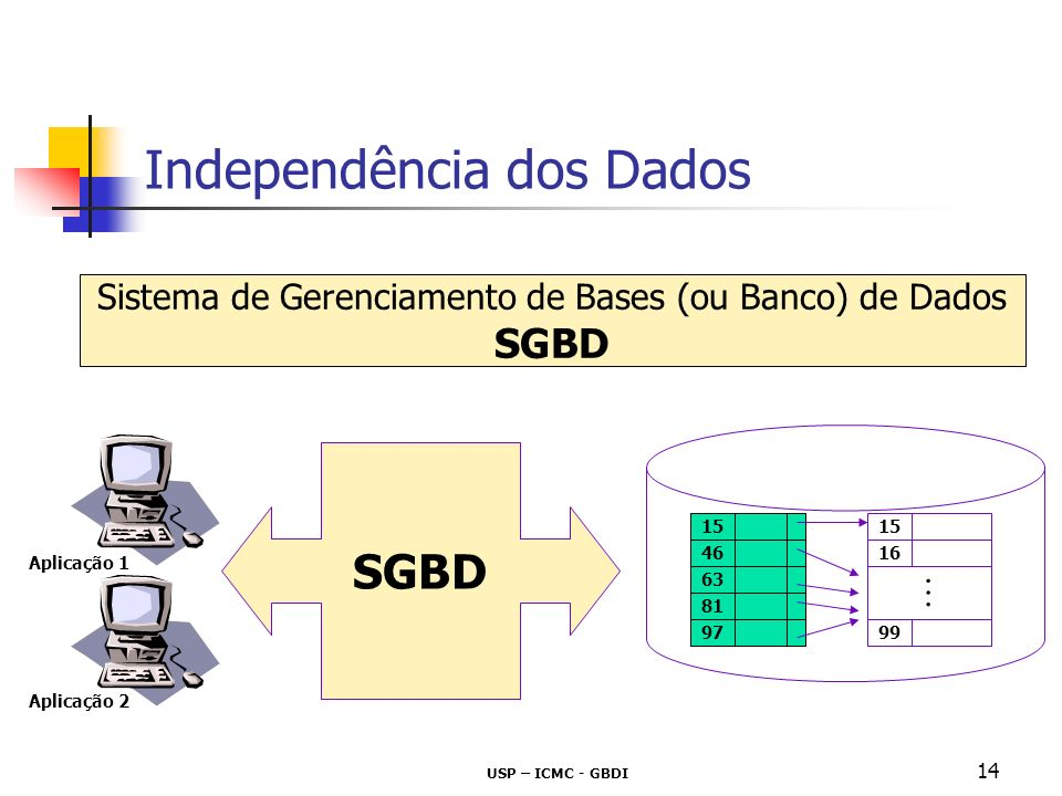 Independência dos Dados
