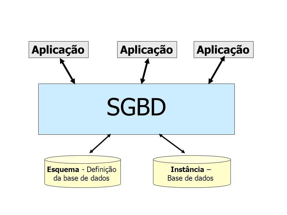 SGBD Aplicação Aplicação Aplicação Esquema - Definição