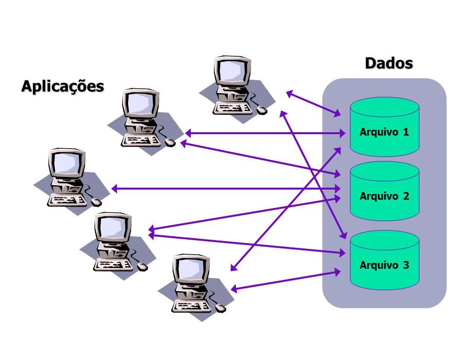 Dados Aplicações Arquivo 1 Arquivo 2 Arquivo 3