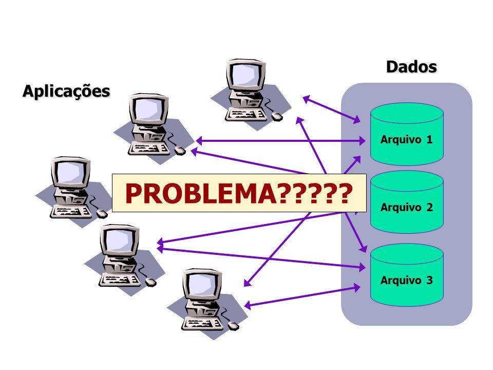 PROBLEMA Dados Aplicações Arquivo 1 Arquivo 2 Arquivo 3