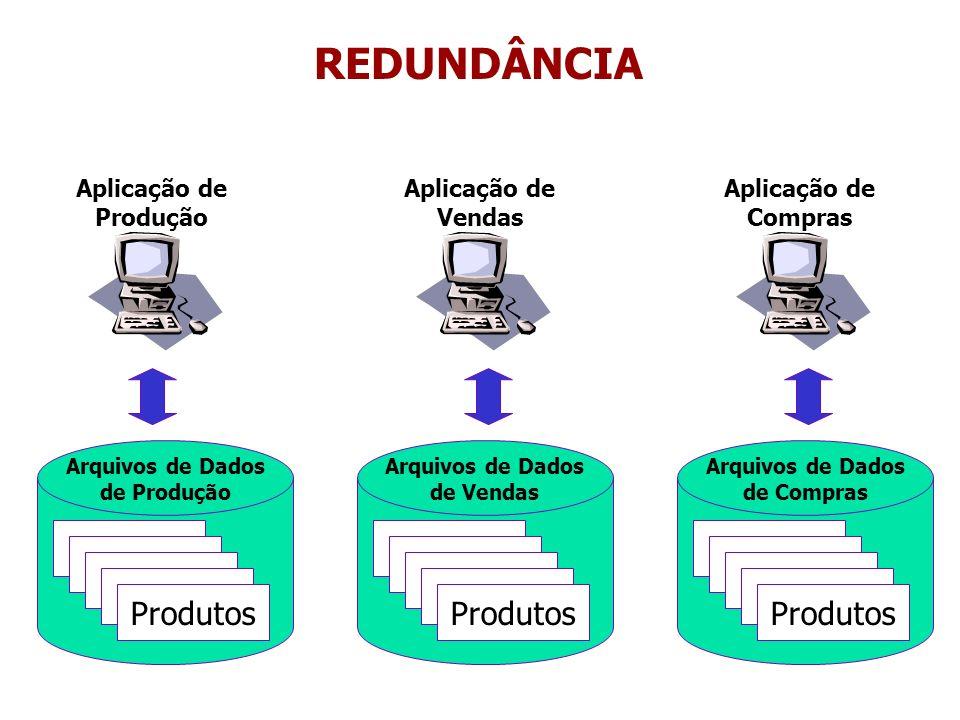 Arquivos de Dados de Vendas Arquivos de Dados de Compras