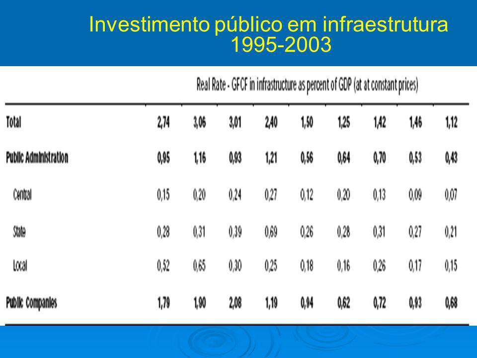 Investimento público em infraestrutura 1995-2003
