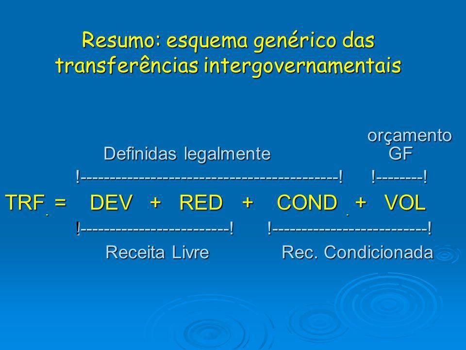 Resumo: esquema genérico das transferências intergovernamentais
